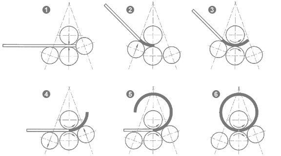 四辊卷板机工作原理图